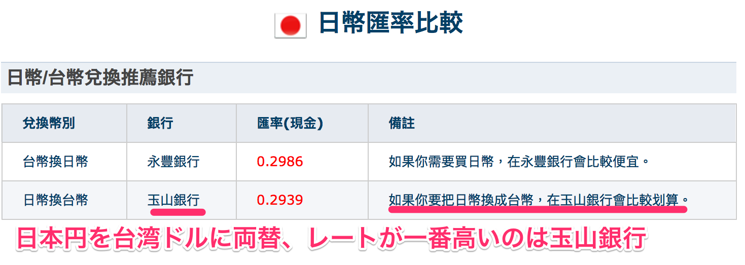 日本円を台湾ドルに両替_おすすめの台北の銀行
