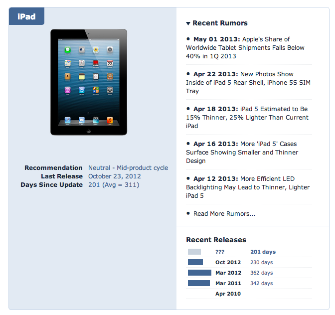 When to Buy a New iPad